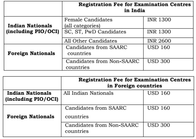 JEE Advanced Fees
