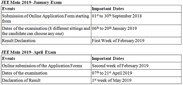 JEE Main Admission Schedule 2019