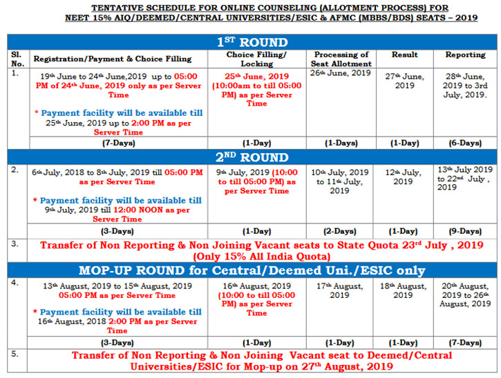 MCC NEET Counselling Schedule 2019