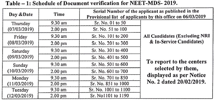 Neet MDS 2019 Maharashtra Counselling Schedule